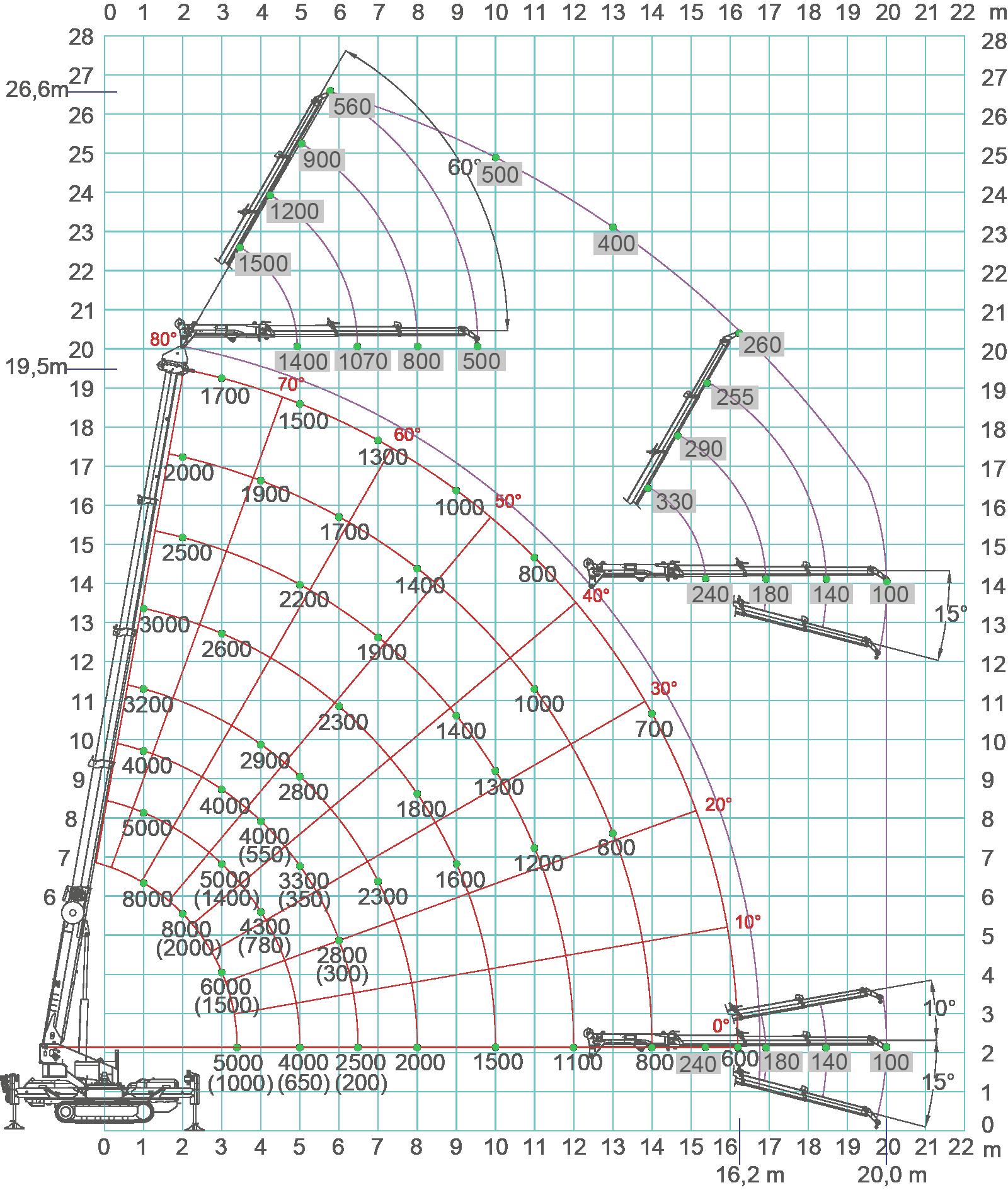 SPX1280-load-chart