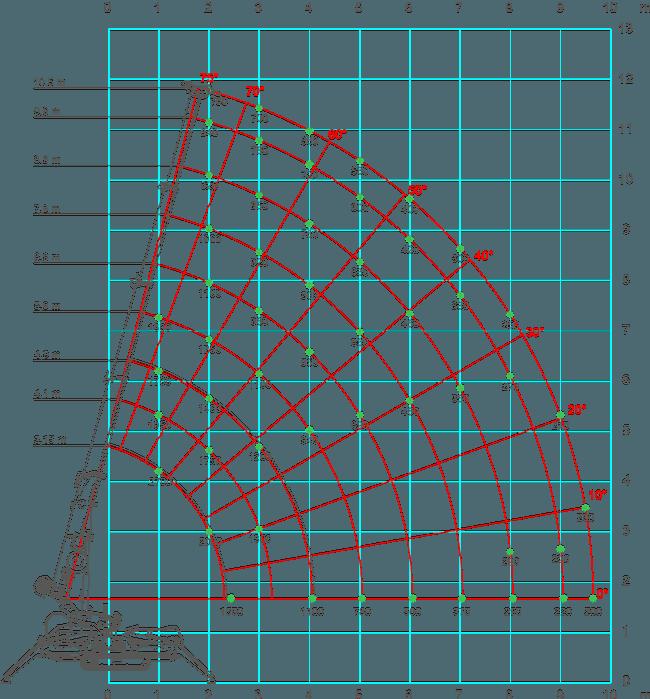 SPX429-load-chart