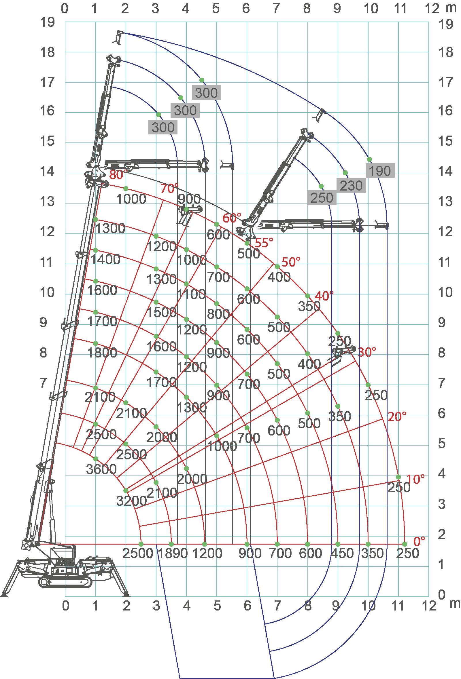 SPX536-load-chart