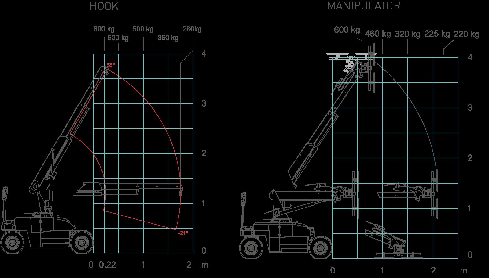 mpk06-load-charts
